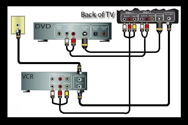 Can I hookup DVD player to an older TV set?