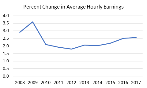 Percent change in average hourly earnings